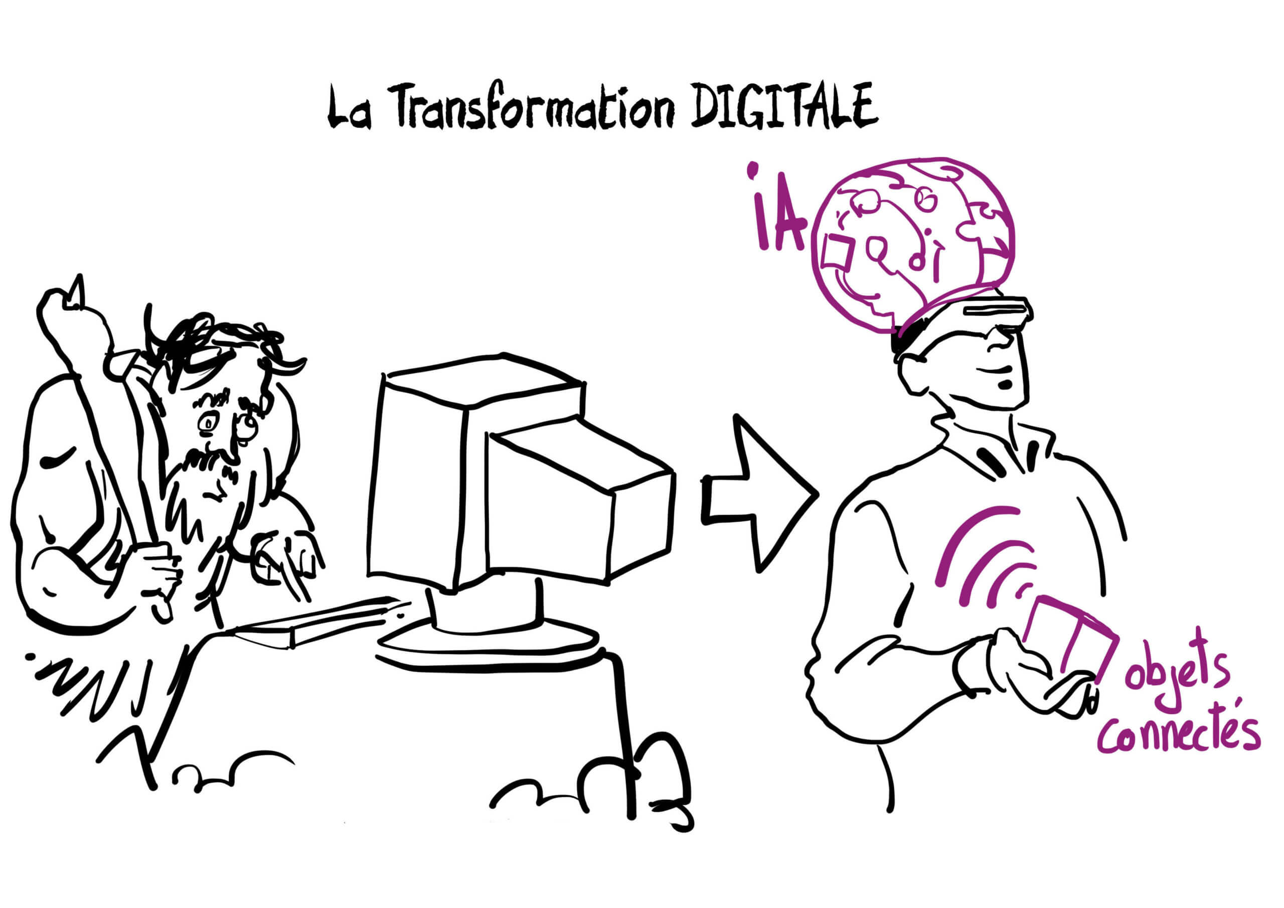 transformation digital achats, processus achat, Innovation