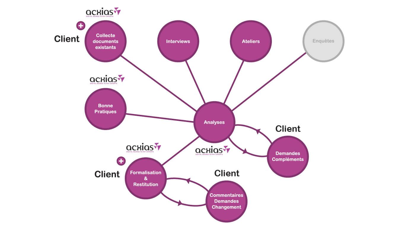 gestion de projets digital achats, étude de rentabilité, retour sur investissements, consultants sap ariba, cadrage projet digital achats