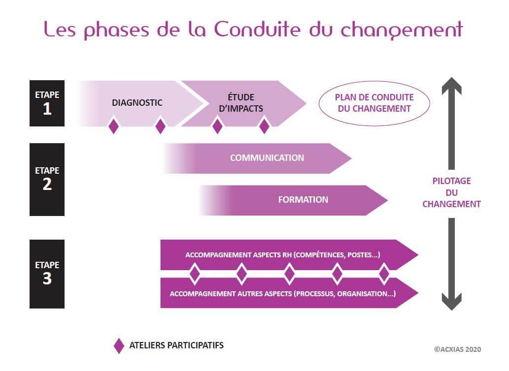https://www.acxias.com/wp-content/uploads/2021/03/Schema-phases-de-la-CdC-19-11.jpg
